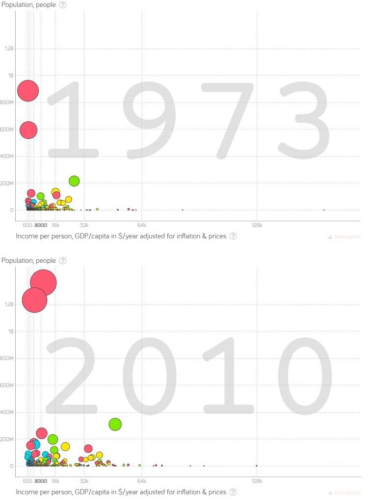 comparação 1973 2010